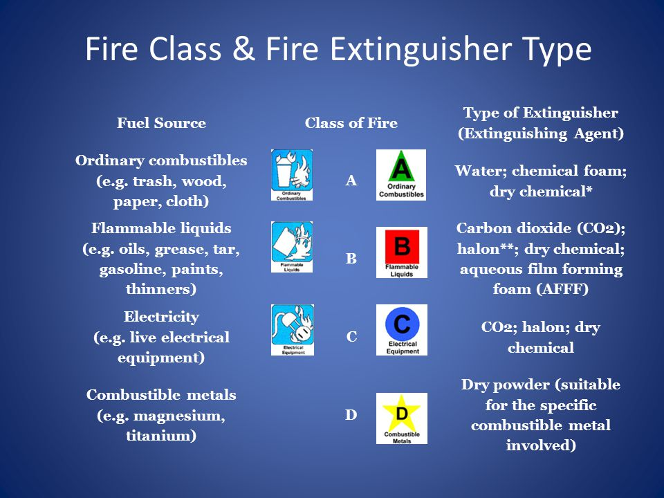 Fuel SourceClass of Fire Type of Extinguisher (Extinguishing Agent) Ordinary combustibles (e.g.