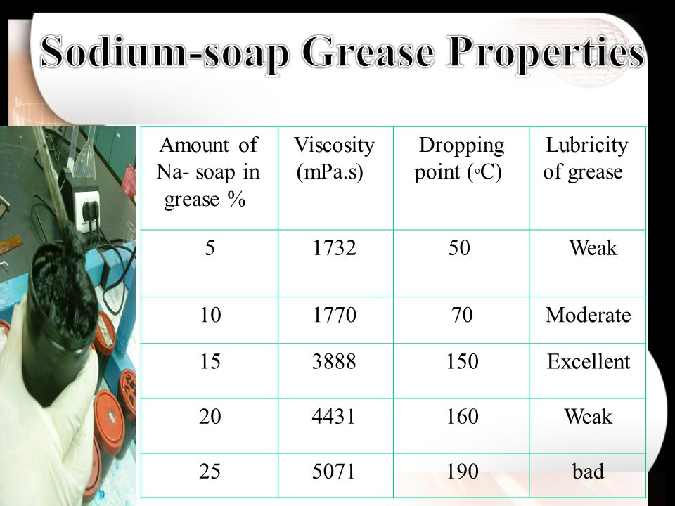 Lubricity of grease Dropping point ( o C) Viscosity (mPa.s) Amount of Na- soap in grease % Weak5017325 Moderate70177010 Excellent150388815 Weak160443120 bad190507125