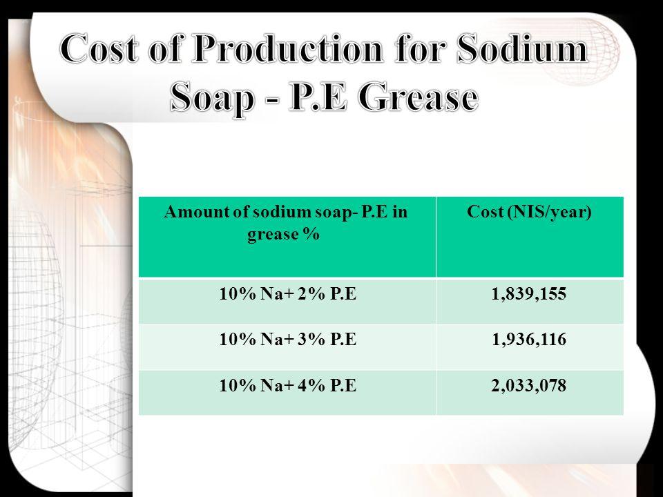 Cost (NIS/year)Amount of sodium soap- P.E in grease % 1,839,15510% Na+ 2% P.E 1,936,11610% Na+ 3% P.E 2,033,07810% Na+ 4% P.E