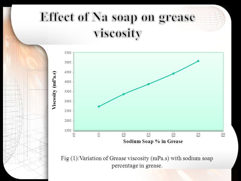 Fig (1):Variation of Grease viscosity (mPa.s) with sodium soap percentage in grease.