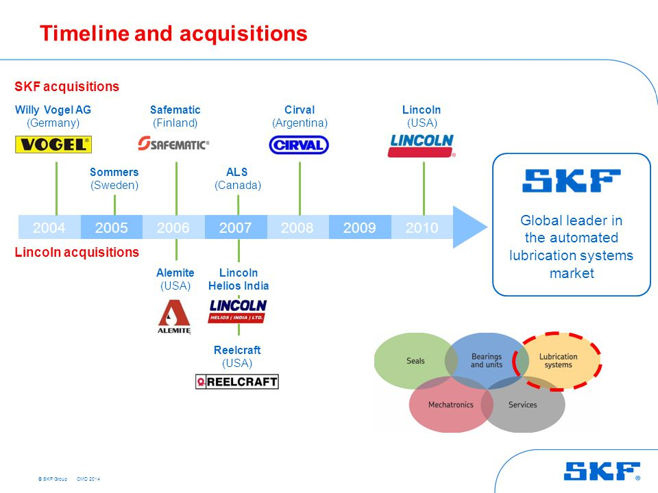 © SKF Group Timeline and acquisitions Willy Vogel AG (Germany) Sommers (Sweden) Safematic (Finland) Alemite (USA) Reelcraft (USA) ALS (Canada) Lincoln
