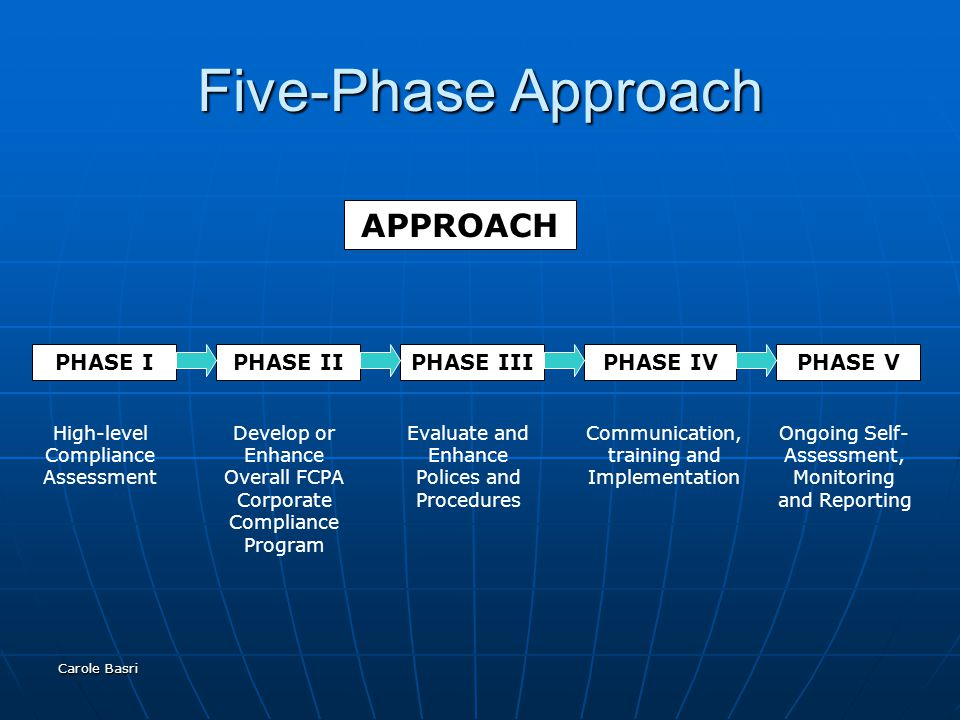 Carole Basri Five-Phase Approach APPROACH PHASE IPHASE IIPHASE IIIPHASE IVPHASE V High-level Compliance Assessment Develop or Enhance Overall FCPA Cor