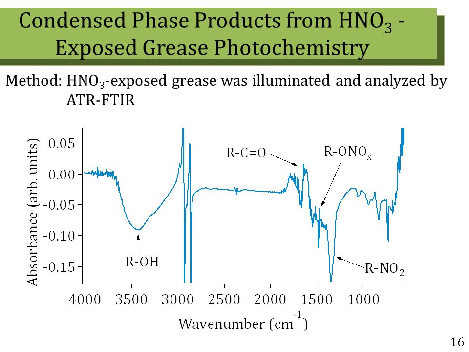 16 Method: HNO 3 -exposed grease was illuminated and analyzed by ATR-FTIR Condensed Phase Products from HNO 3 - Exposed Grease Photochemistry