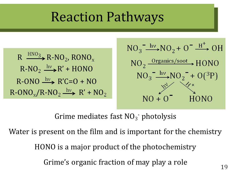 19 Grime mediates fast NO 3 - photolysis Water is present on the film and is important for the chemistry HONO is a major product of the photochemistry Grime's organic fraction of may play a role Reaction Pathways R-NO 2 hν R' + HONO R HNO 3 R-NO 2, RONO x R-ONO hν R'C=O + NO R-ONO x /R-NO 2 hν R' + NO 2