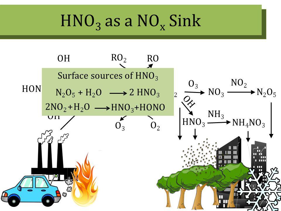 HNO 3 as a NO x Sink 4 NO NO 2 O2O2 O3O3 RO 2 RO OH HNO 3 N2O5N2O5 O3O3 NO 3 NO 2 OH HONO OH NH 4 NO 3 NH 3 Surface sources of HNO 3 2NO 2 + H 2 O HNO 3 +HONO N 2 O 5 + H 2 O 2 HNO 3