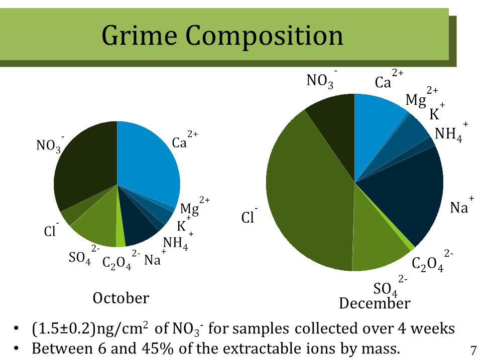 Grime Composition 7 December October (1.5±0.2)ng/cm 2 of NO 3 - for samples collected over 4 weeks Between 6 and 45% of the extractable ions by mass.
