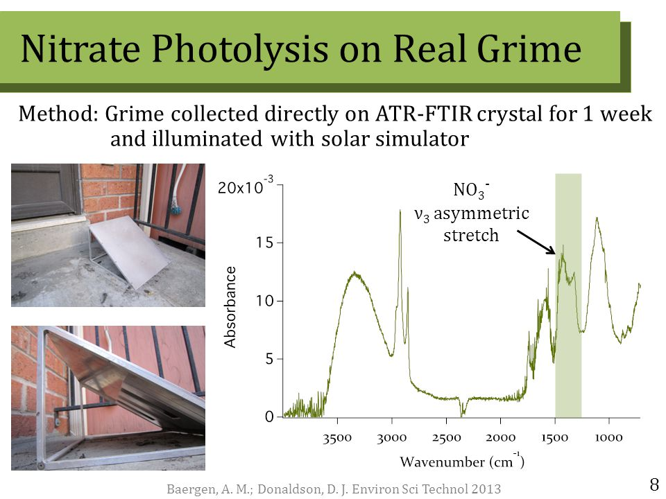 Method: Grime collected directly on ATR-FTIR crystal for 1 week and illuminated with solar simulator 8 Nitrate Photolysis on Real Grime Baergen, A.