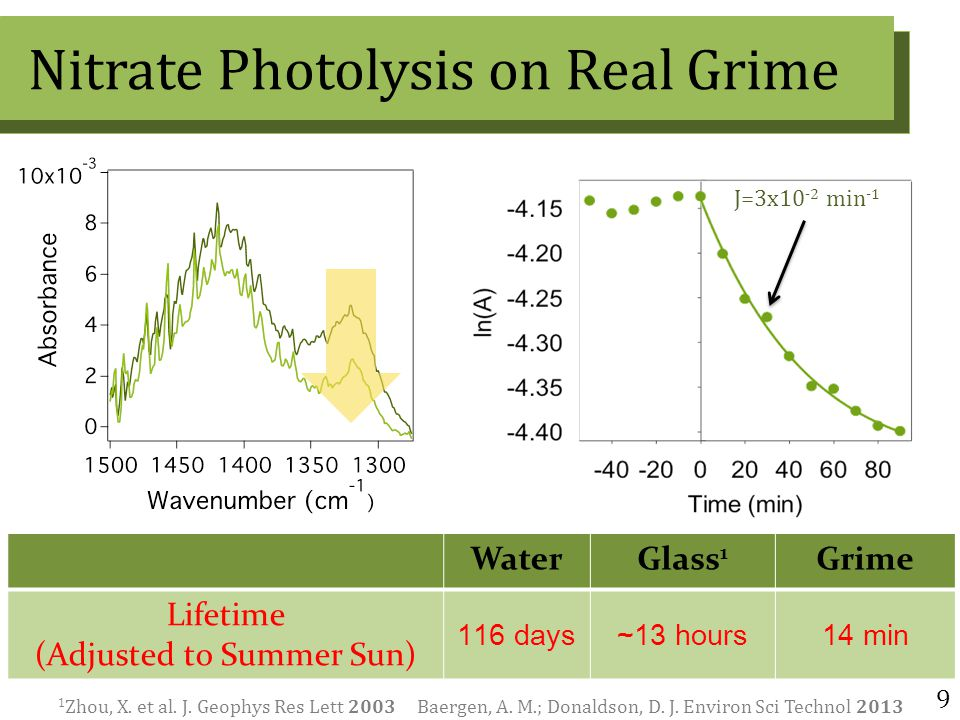 9 Nitrate Photolysis on Real Grime 1 Zhou, X. et al.