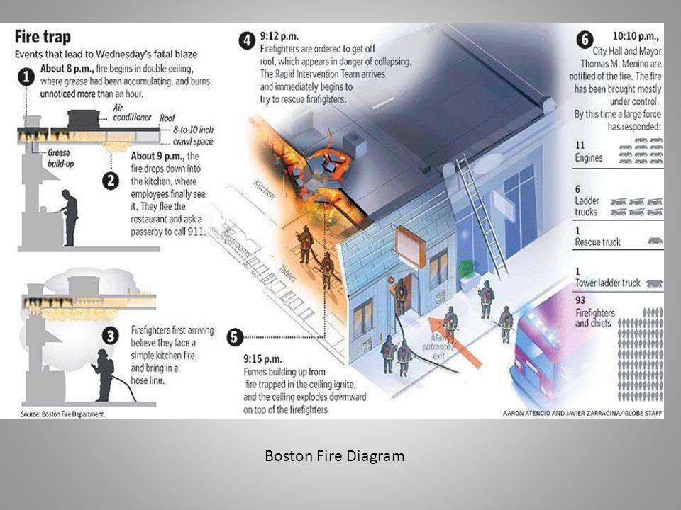 Boston Fire Diagram