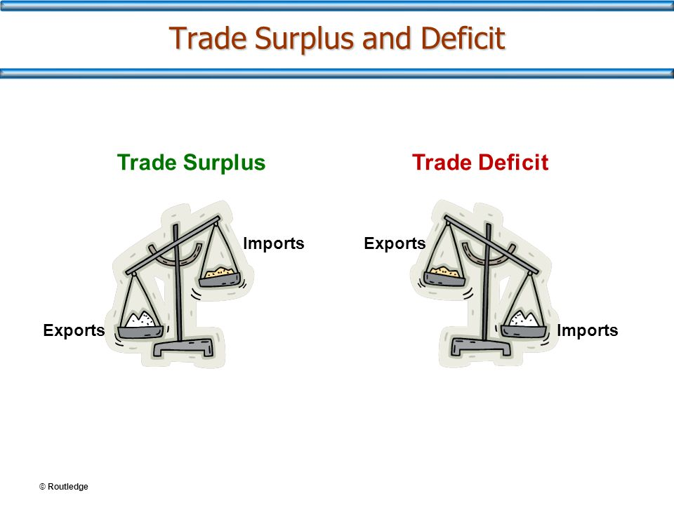 © Routledge Trade Surplus and Deficit Trade SurplusTrade Deficit ImportsExports Imports