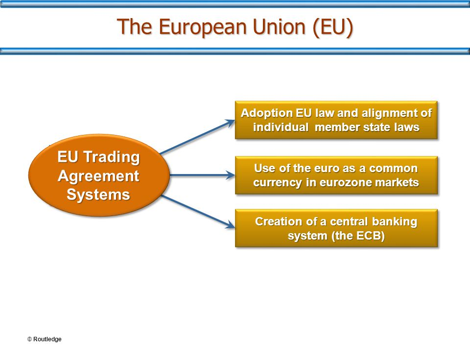 © Routledge The European Union (EU) Adoption EU law and alignment of individual member state laws Use of the euro as a common currency in eurozone mar