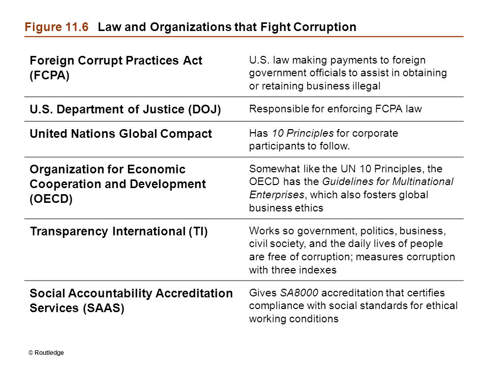 © Routledge Figure 11.6Law and Organizations that Fight Corruption Foreign Corrupt Practices Act (FCPA) U.S.