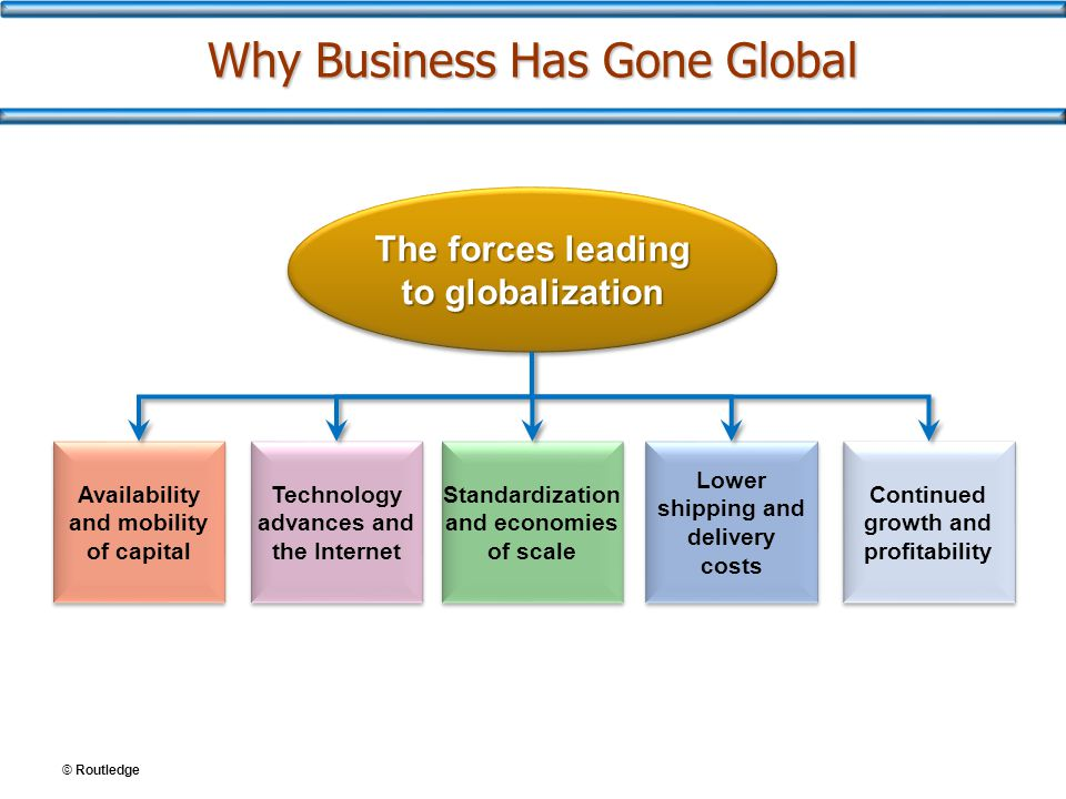© Routledge Why Business Has Gone Global