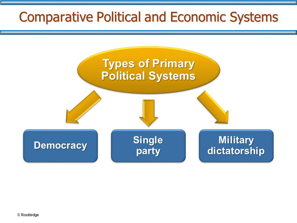 © Routledge Comparative Political and Economic Systems Types of Primary Political Systems DemocracyDemocracy Single party Military dictatorship