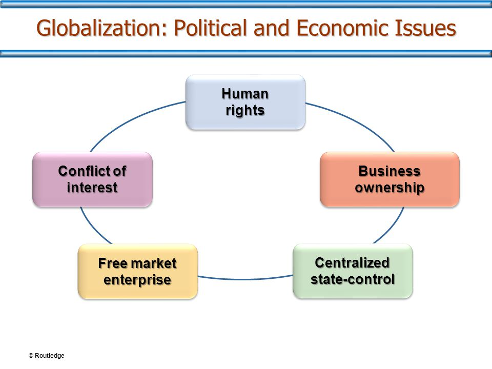 © Routledge Globalization: Political and Economic Issues Human rights Business ownership Free market enterprise Centralized state-control Conflict of interest
