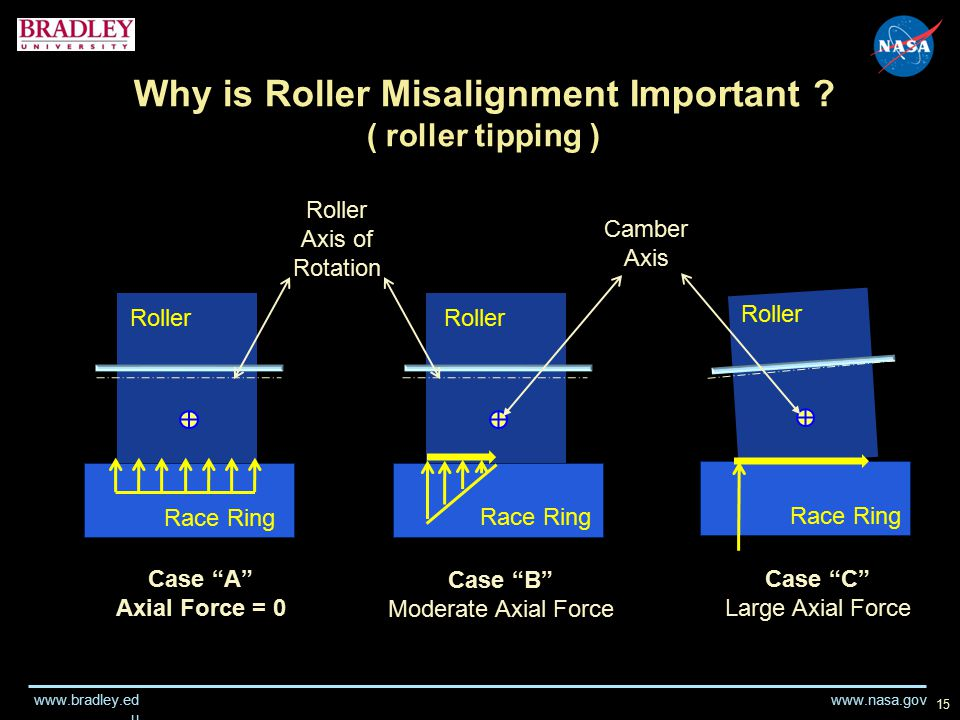 "www.nasa.gov www.bradley.ed u 15 Why is Roller Misalignment Important ? ( roller tipping ) Case ""A"" Axial Force = 0 Camber Axis Case ""B"" Moderate Axia"