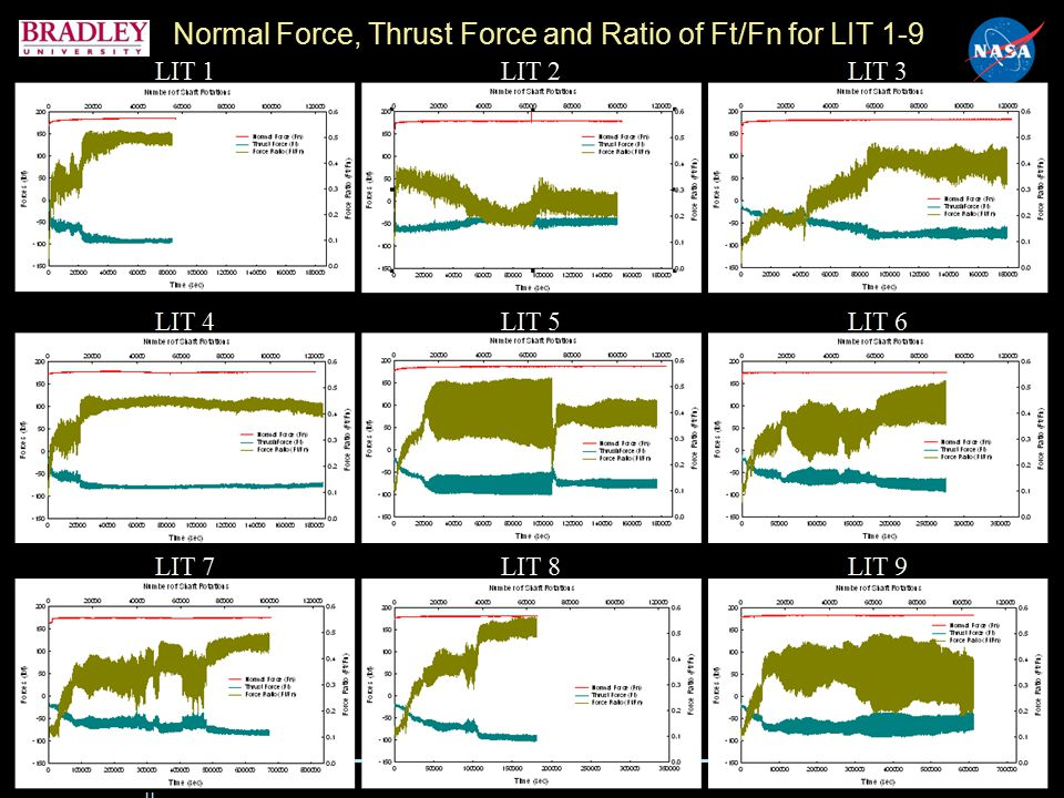 www.nasa.gov www.bradley.ed u Normal Force, Thrust Force and Ratio of Ft/Fn for LIT 1-9