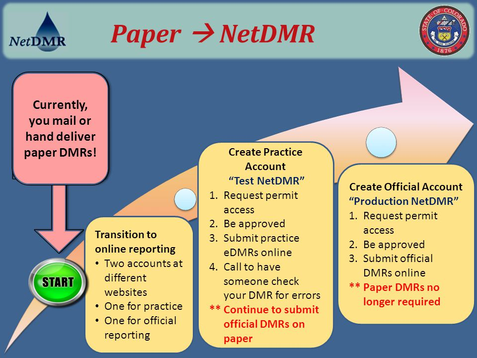 3 rd Begin data entry Error Checking Multipage DMRs 2 nd click Save & Continue NetDMR only checks for errors on pages that have been saved.