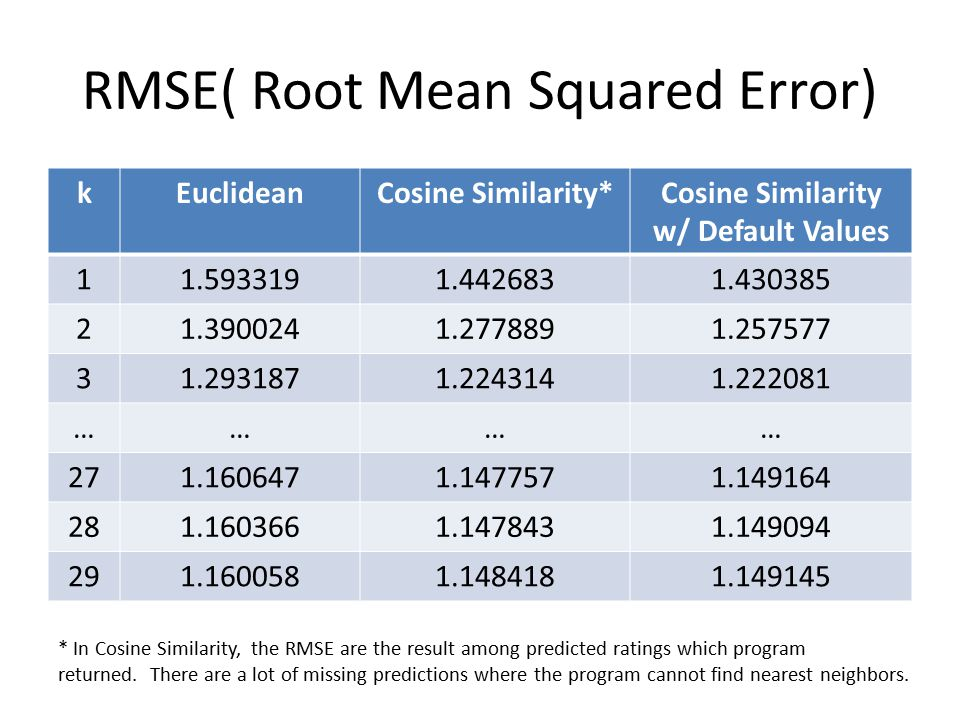 RMSE( Root Mean Squared Error) kEuclideanCosine Similarity*Cosine Similarity w/ Default Values 11.5933191.4426831.430385 21.3900241.2778891.257577 31.2931871.2243141.222081 ………… 271.1606471.1477571.149164 281.1603661.1478431.149094 291.1600581.1484181.149145 * In Cosine Similarity, the RMSE are the result among predicted ratings which program returned.