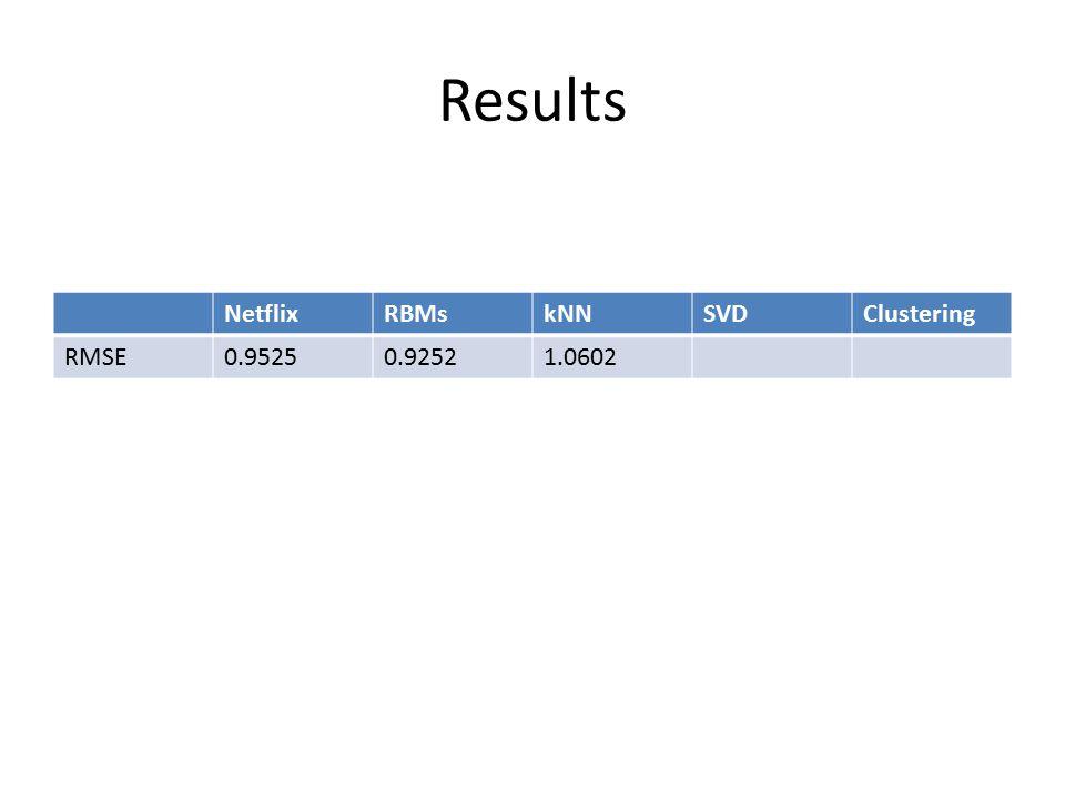 Results NetflixRBMskNNSVDClustering RMSE0.95250.92521.0602