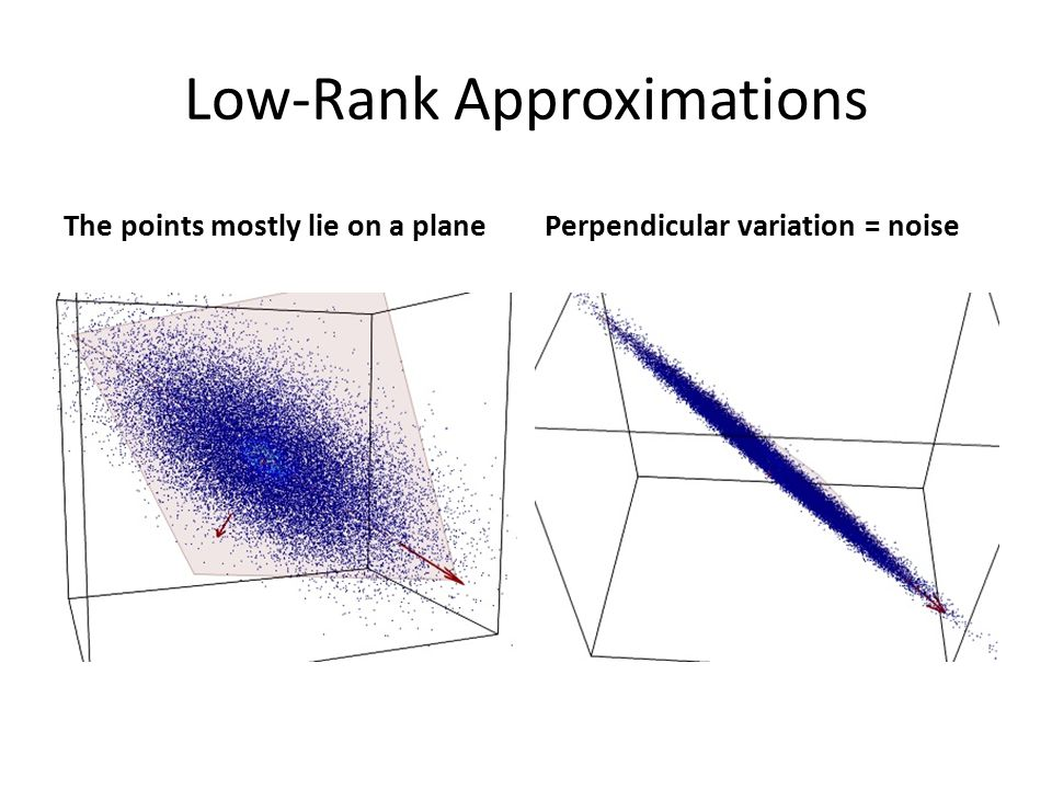 Low-Rank Approximations The points mostly lie on a planePerpendicular variation = noise