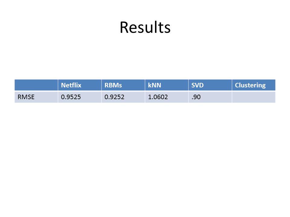Results NetflixRBMskNNSVDClustering RMSE0.95250.92521.0602.90