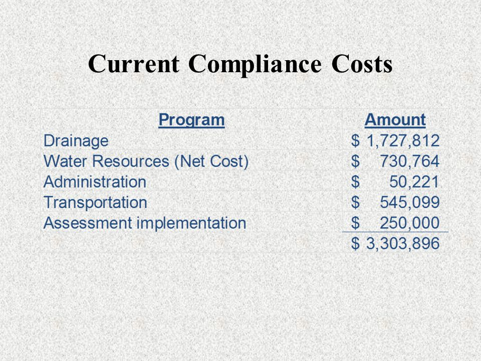 Current Compliance Costs