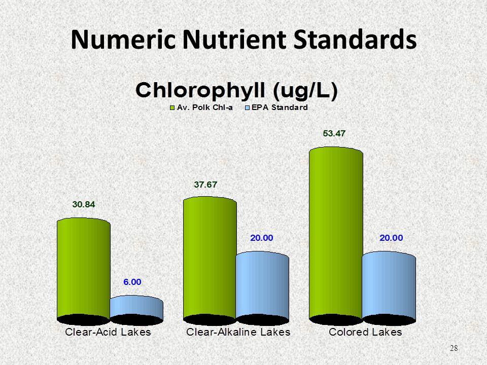 Numeric Nutrient Standards 28