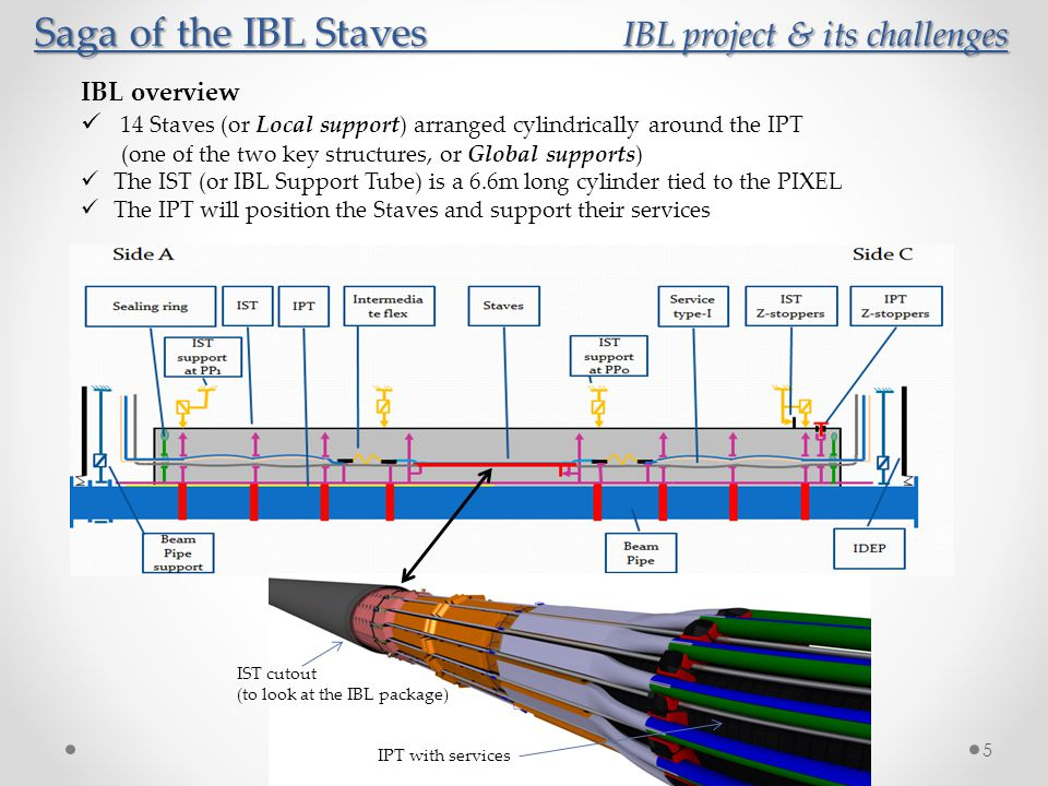 6 IST and IPT manufacturing challenges IST and IPT manufacturing (both carried out in Seatlle) Material is a prepreg of K13C (same as for Staves!) Driven by weight reduction (extremely rigid CFRP… fiber around 900 Gpa) IST is 0.45mm thick, 6600mm long, 5 segments jointed in a second step IPT is 0.45mm thick, except in its central area (Staves)… 0.325mm thick!.