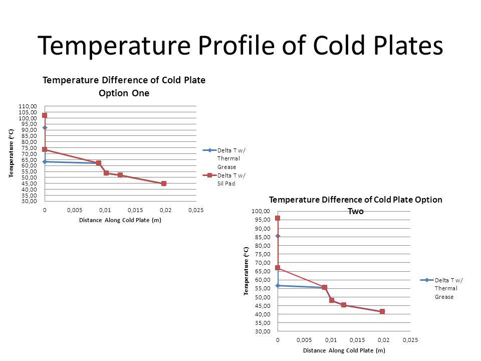 Temperature Profile of Cold Plates