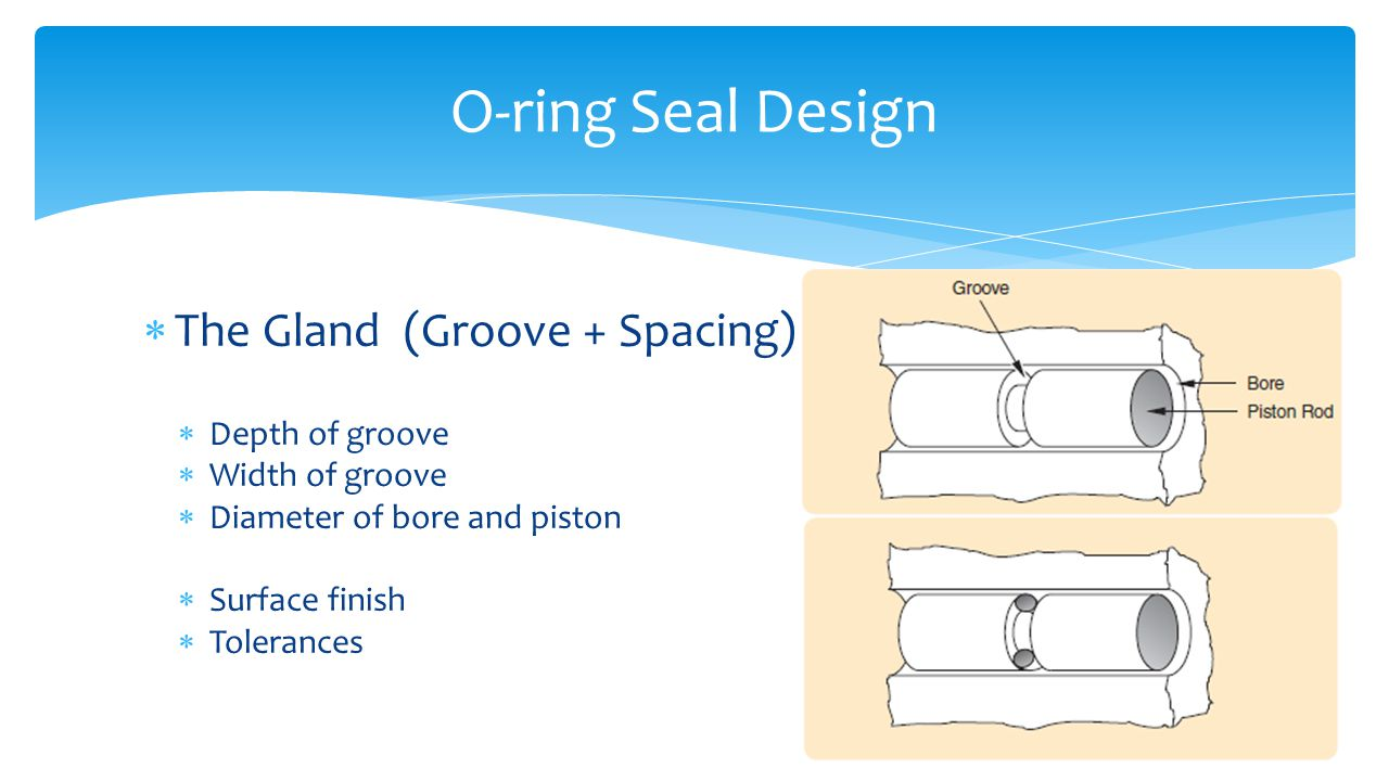  The Gland (Groove + Spacing)  Depth of groove  Width of groove  Diameter of bore and piston  Surface finish  Tolerances O-ring Seal Design