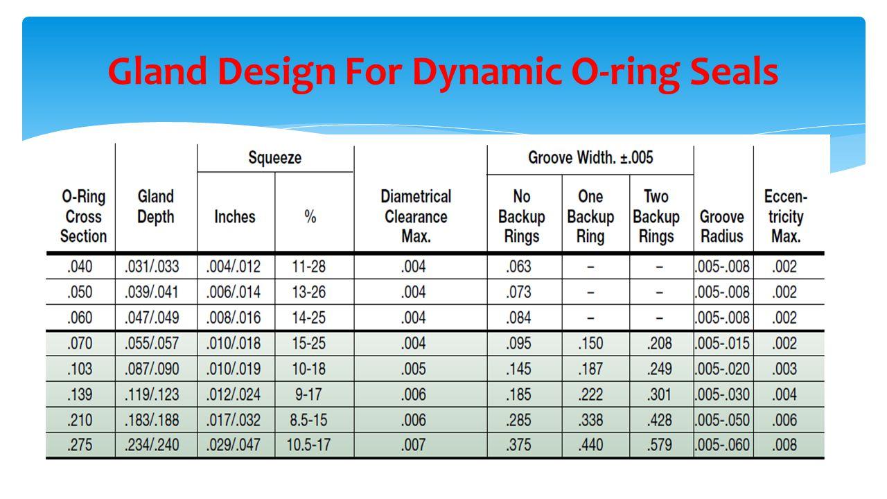 Gland Design For Dynamic O-ring Seals