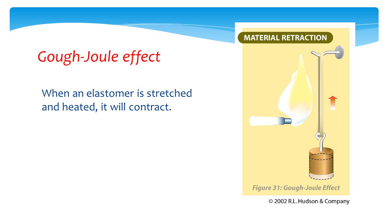 When an elastomer is stretched and heated, it will contract. Gough-Joule effect
