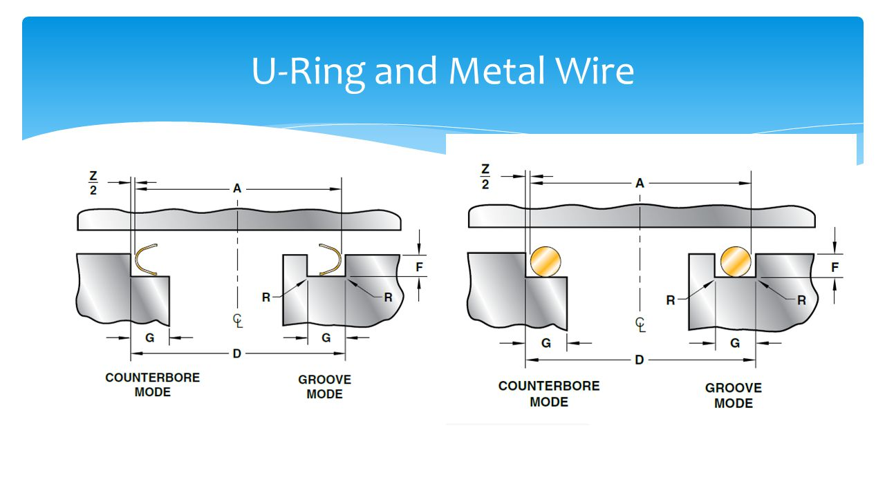 U-Ring and Metal Wire