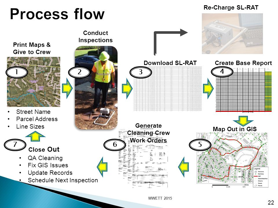 QA Cleaning Fix GIS Issues Update Records Schedule Next Inspection 22 Street Name Parcel Address Line Sizes 1 Print Maps & Give to Crew 2 Conduct Inspections 4 Create Base Report 3 Download SL-RAT 5 Map Out in GIS 6 Generate Cleaning Crew Work Orders 7 Close Out Re-Charge SL-RAT WWETT 2015
