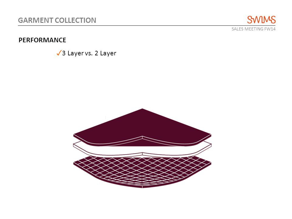 SALES MEETING FW14 GARMENT COLLECTION ✓ 3 Layer vs. 2 Layer @ PERFORMANCE ✓ Waterproof & Breathable