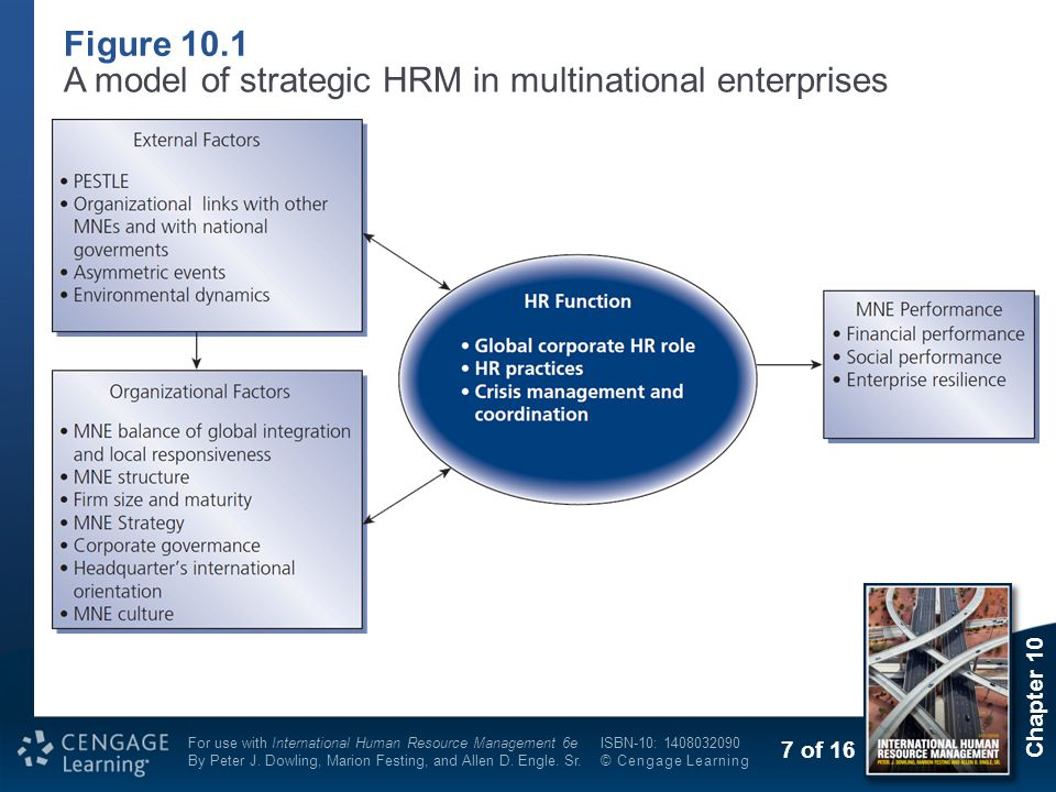 8 of 16 Chapter 10 For use with International Human Resource Management 6e By Peter J.