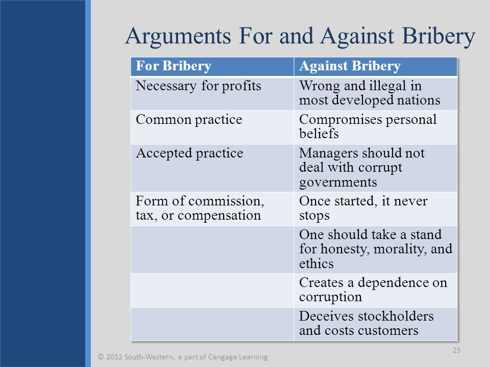 Arguments For and Against Bribery 25 © 2012 South-Western, a part of Cengage Learning