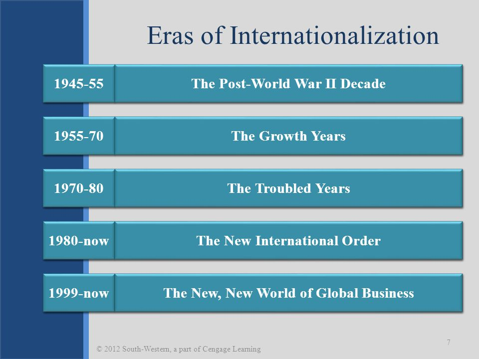 Friedman's Eras of Globalization 8 © 2012 South-Western, a part of Cengage Learning