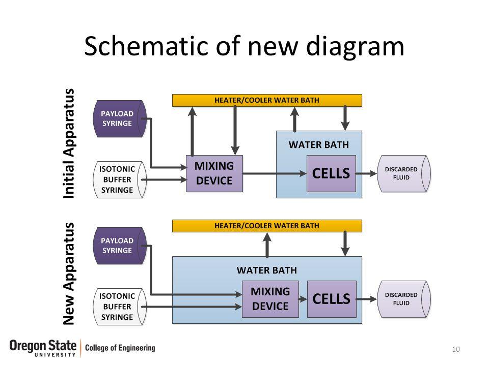 Schematic of new diagram 10 Initial Apparatus New Apparatus