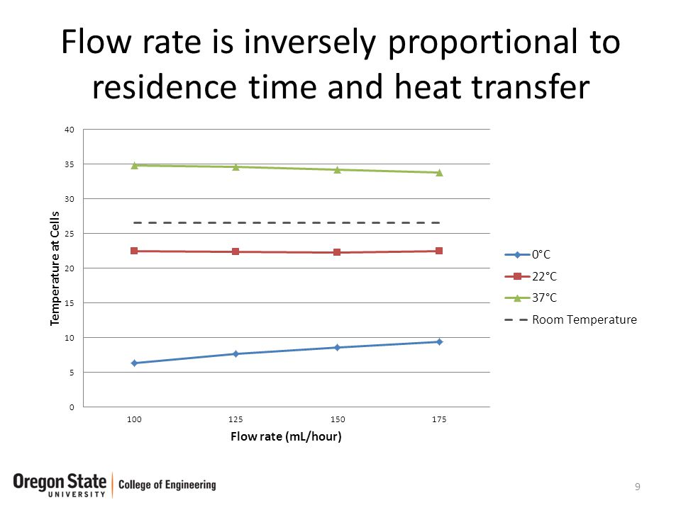 Flow rate is inversely proportional to residence time and heat transfer 9