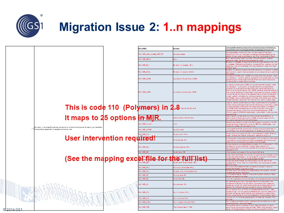 © 2014 GS1 Migration Issue 2: 1..n mappings 11 110 Polymers: A non-specific chemical compound or mixture of compounds formed by polymerization and consisting essentially of repeating structural units.
