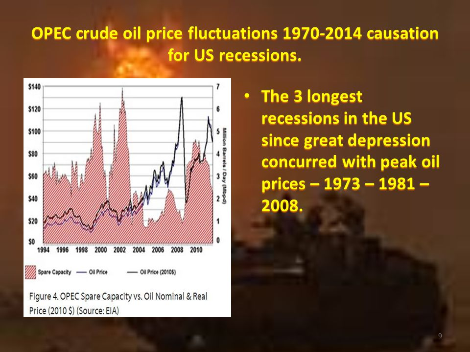 OPEC crude oil supply & price fluctuations 1970- 2014 due to fear premium of political instability.