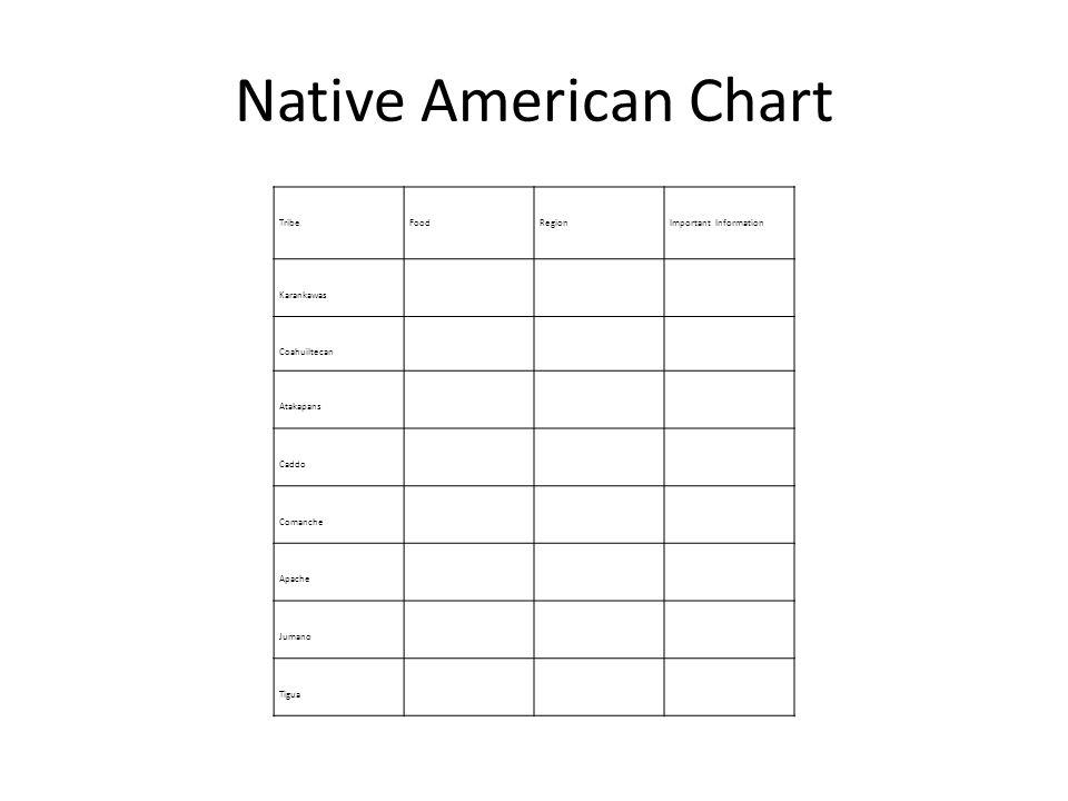 Native Texans of The Coastal Plains and Southeast Texas Coahuiltecans Karankawas Atakapans