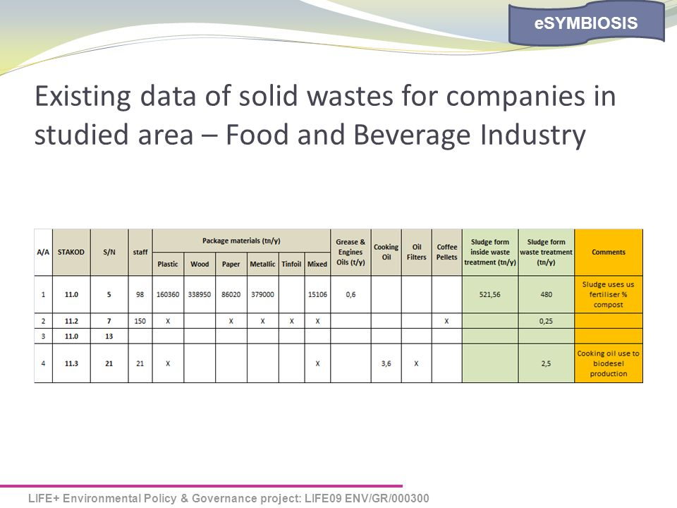 LIFE+ Environmental Policy & Governance project: LIFE09 ENV/GR/000300 eSYMBIOSIS Existing data of solid wastes for companies in studied area – Food and Beverage Industry