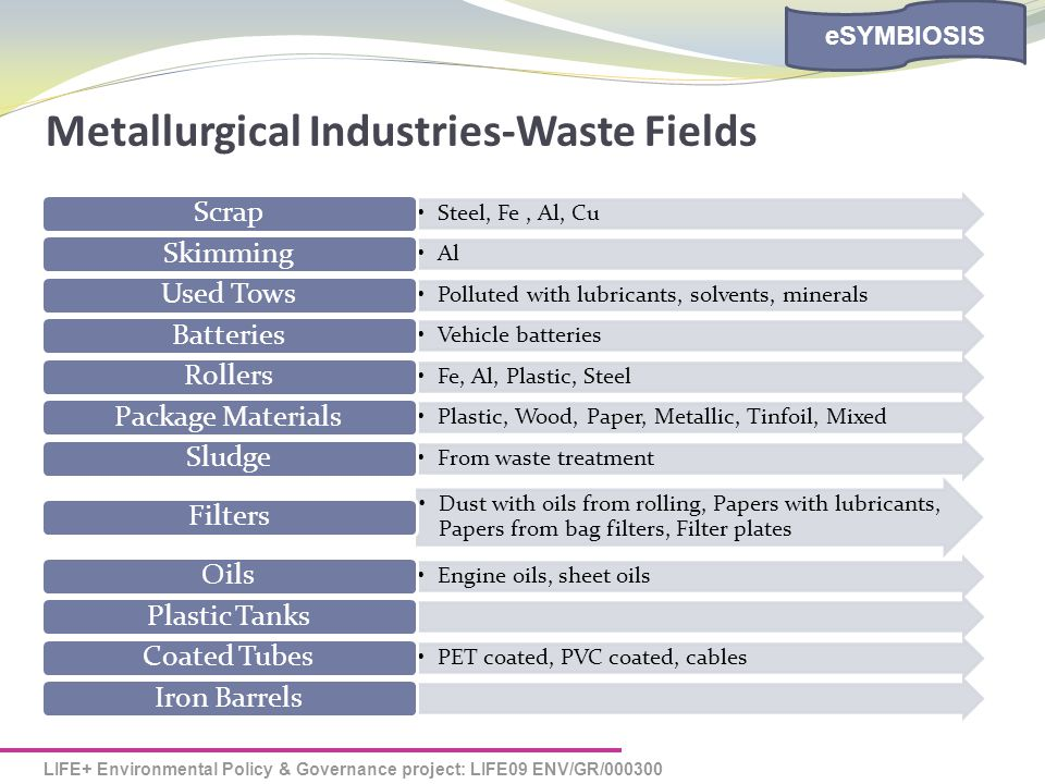 LIFE+ Environmental Policy & Governance project: LIFE09 ENV/GR/000300 eSYMBIOSIS Metallurgical Industries-Waste Fields Steel, Fe, Al, Cu Scrap Al Skimming Polluted with lubricants, solvents, minerals Used Tows Vehicle batteries Batteries Fe, Al, Plastic, Steel Rollers Plastic, Wood, Paper, Metallic, Tinfoil, Mixed Package Materials From waste treatment Sludge Dust with oils from rolling, Papers with lubricants, Papers from bag filters, Filter plates Filters Engine oils, sheet oils OilsPlastic Tanks PET coated, PVC coated, cables Coated TubesIron Barrels
