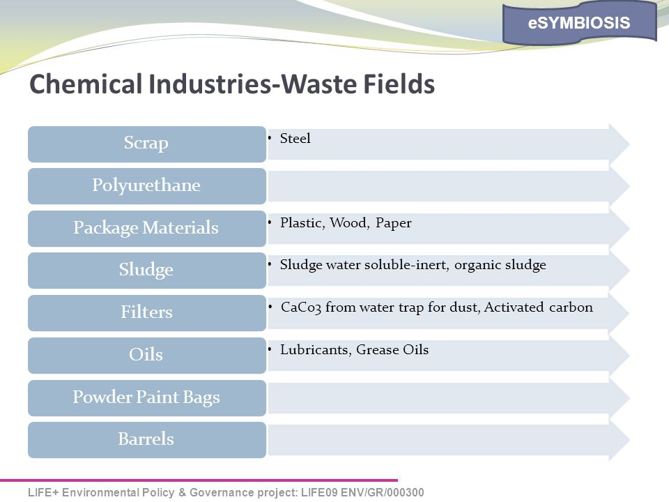 LIFE+ Environmental Policy & Governance project: LIFE09 ENV/GR/000300 eSYMBIOSIS Chemical Industries-Waste Fields Steel ScrapPolyurethane Plastic, Wood, Paper Package Materials Sludge water soluble-inert, organic sludge Sludge CaCo3 from water trap for dust, Activated carbon Filters Lubricants, Grease Oils OilsPowder Paint BagsBarrels