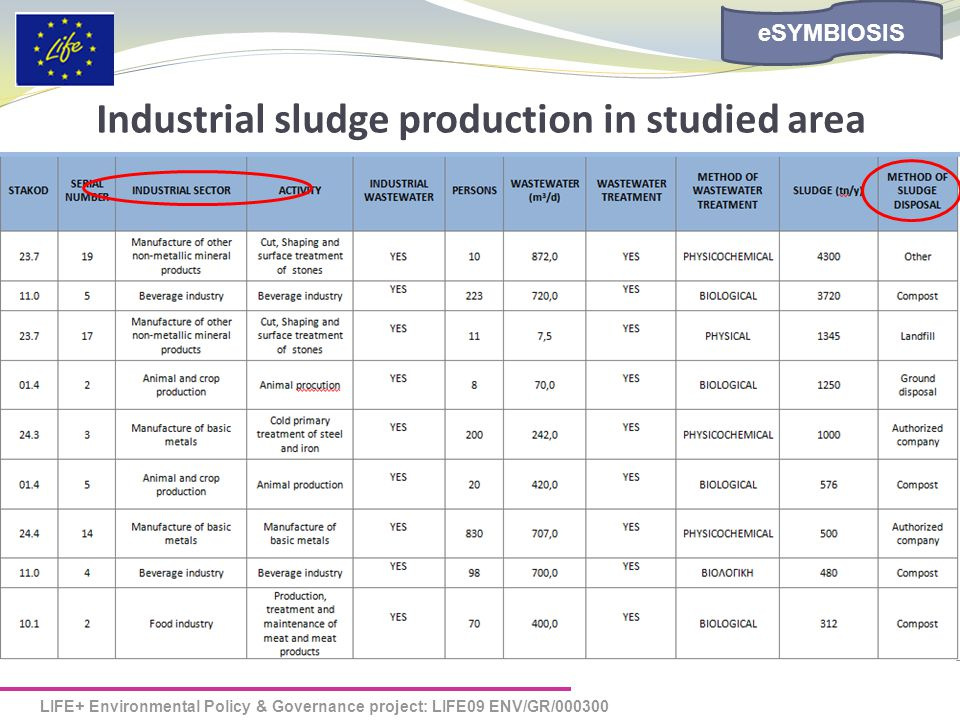 LIFE+ Environmental Policy & Governance project: LIFE09 ENV/GR/000300 eSYMBIOSIS Industrial sludge production in studied area