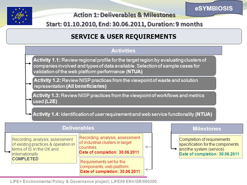 LIFE+ Environmental Policy & Governance project: LIFE09 ENV/GR/000300 eSYMBIOSIS Action 1: Deliverables & Milestones Start: 01.10.2010, End: 30.06.2011, Duration: 9 months Activities Activity 1.1: Review regional profile for the target region by evaluating clusters of companies involved and types of data available.