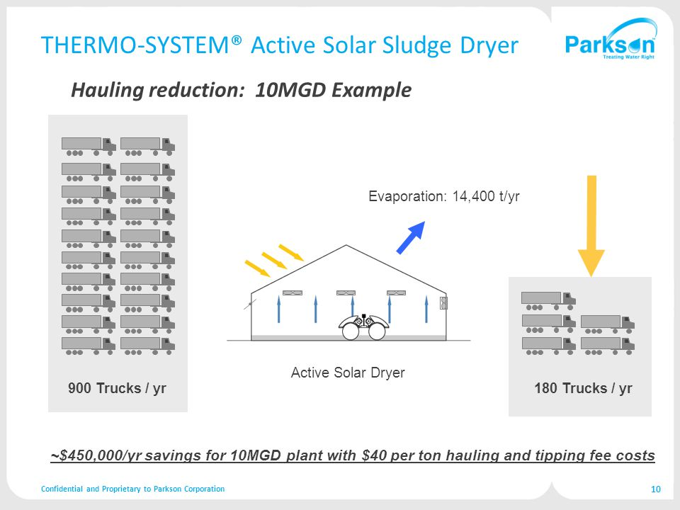 THERMO-SYSTEM® Active Solar Sludge Dryer Hauling reduction: 10MGD Example Confidential and Proprietary to Parkson Corporation 10 Active Solar Dryer 180 Trucks / yr Evaporation: 14,400 t/yr 900 Trucks / yr ~$450,000/yr savings for 10MGD plant with $40 per ton hauling and tipping fee costs